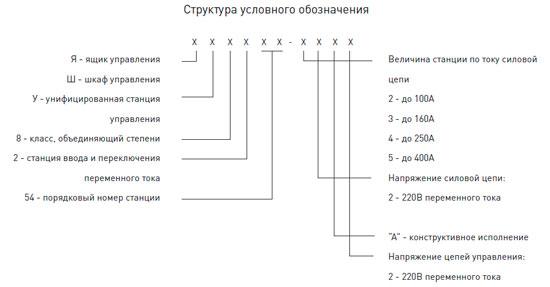 Структура условного